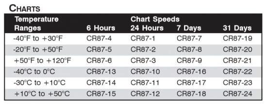 Danh sách mã giấy CR87