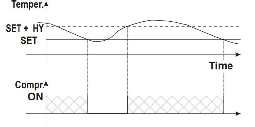 Hướng dẫn sử dụng Dixell XR60CX - điều khiển máy nén